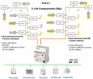 Sistema DALI para iluminación inteligente