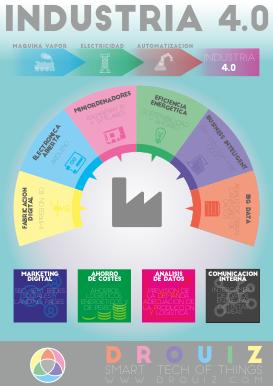 Infografía de la industria 4.0